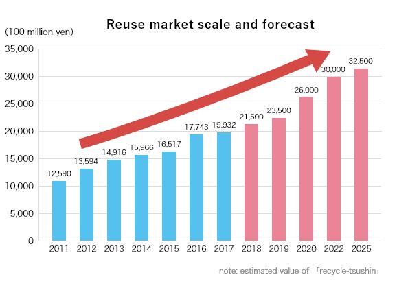 リユース市場規模の推移と予測(リサイクル通信推計値)