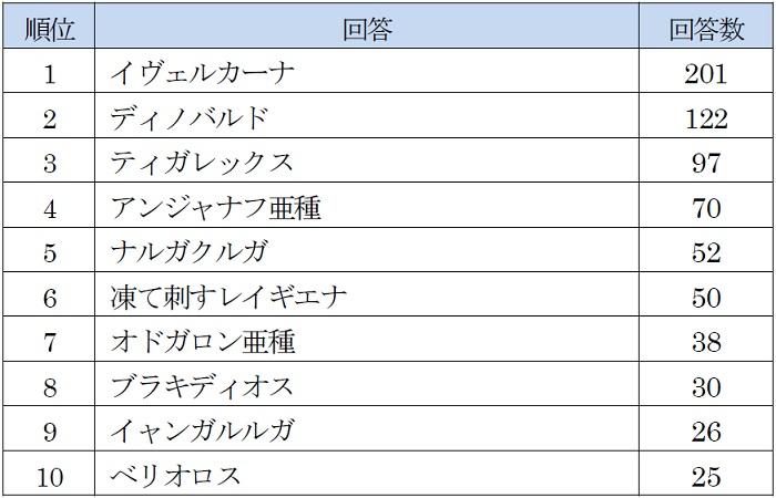 体力 アイス ボーン モンスター 【アイスボーン】マルチでの体力倍率が大体わかったので中間発表!(加筆あり)
